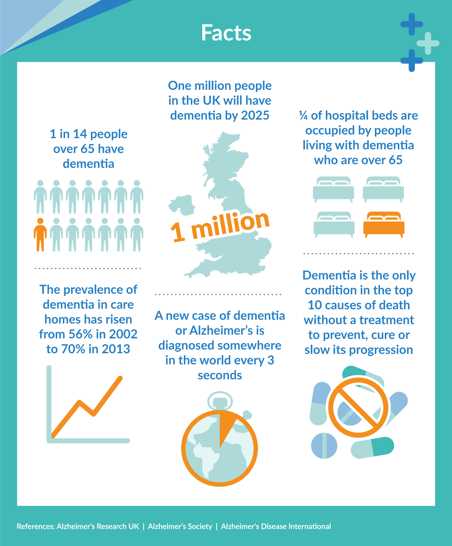 Facts about Alzheimer's and dementia