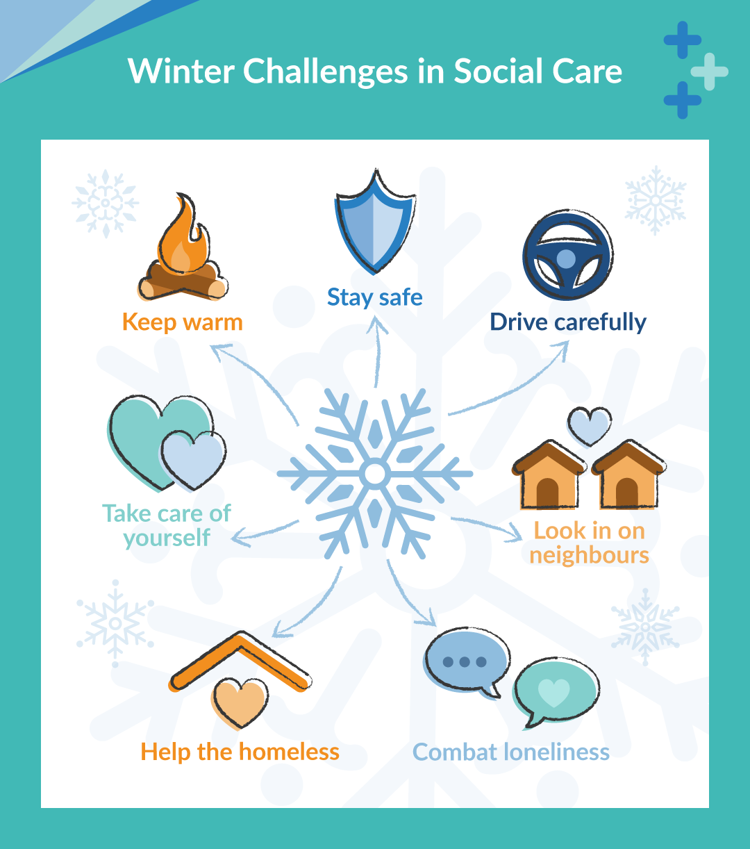 Winter Challenges in Social Care
